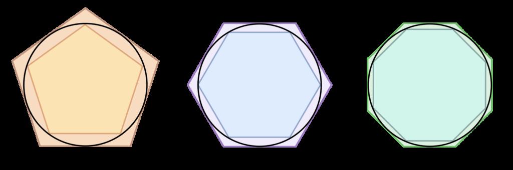 アルキメデスは取り尽くし法を駆使して円周率を求めた。