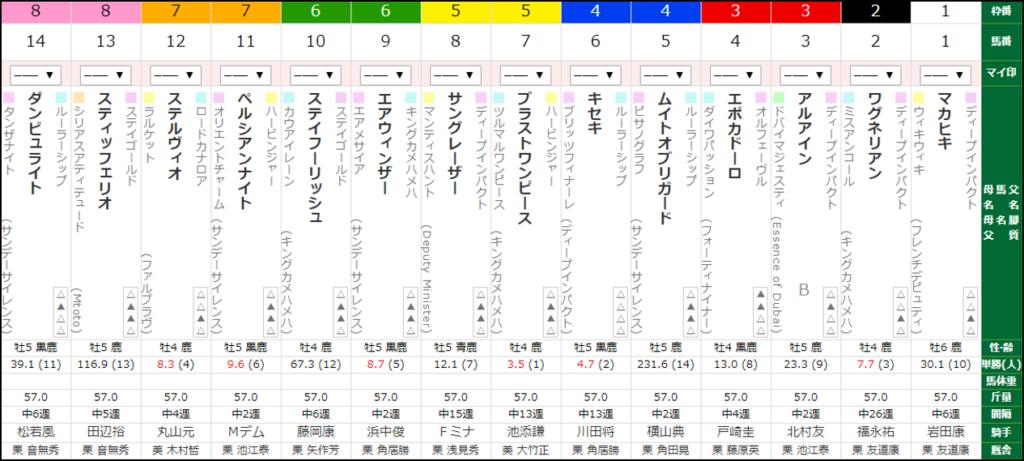 大阪杯 出馬表