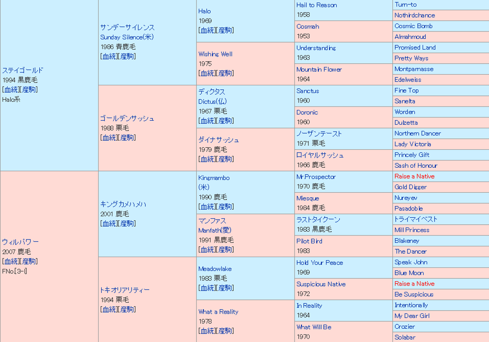 インディチャンプ 血統表(5代)