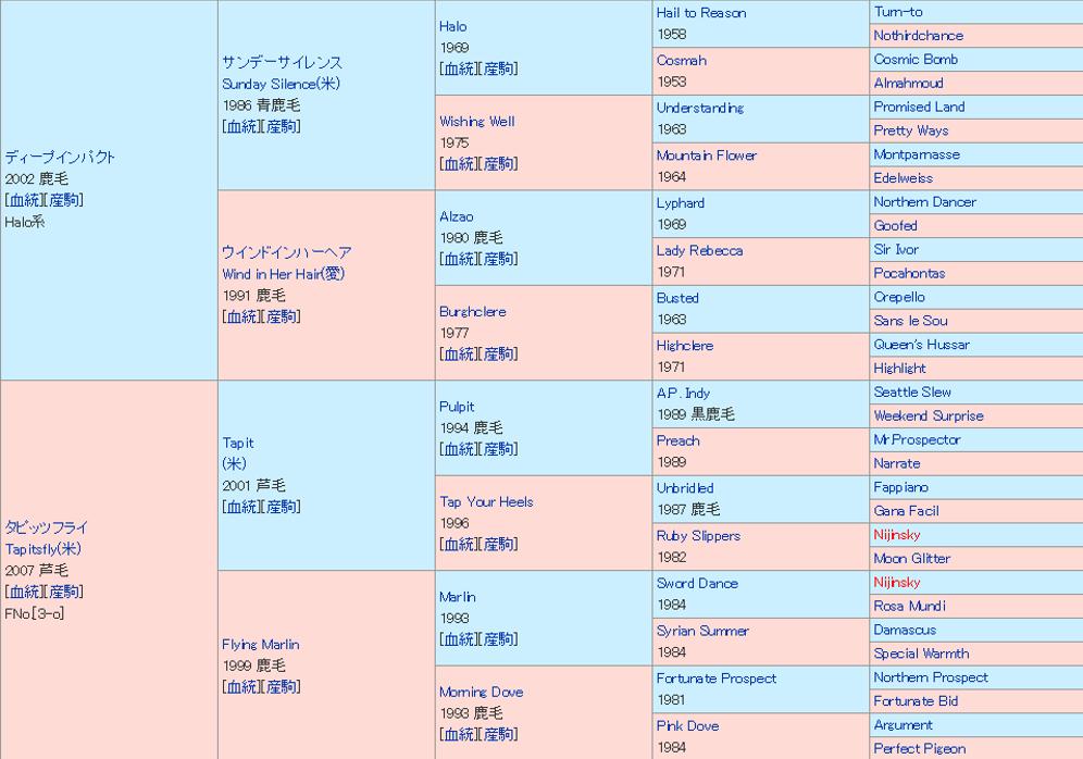 グランアレグリア 血統表(5代)