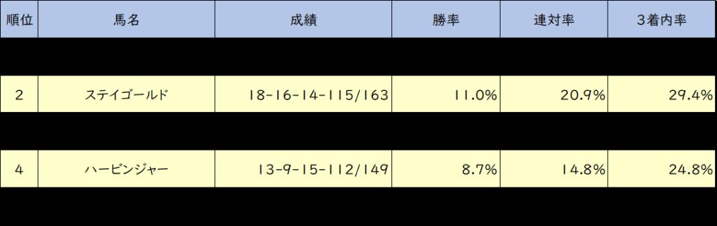 中山芝2000m 種牡馬成績