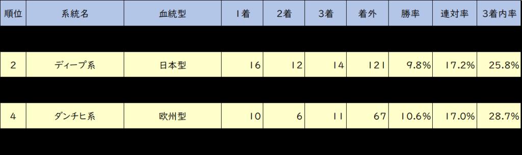 中山芝2000m 血統系統成績