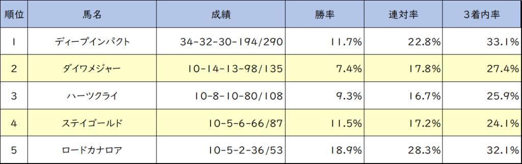 阪神競馬場 芝1600m 種牡馬別成績