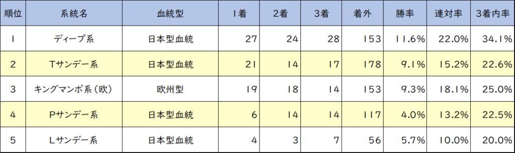阪神競馬場 芝1600m 血統小系統別成績