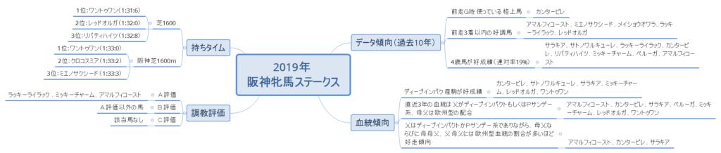 2019年 阪神牝馬ステークス