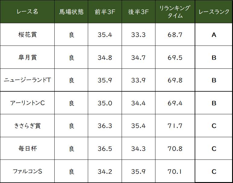 NHKマイルカップ リランキング