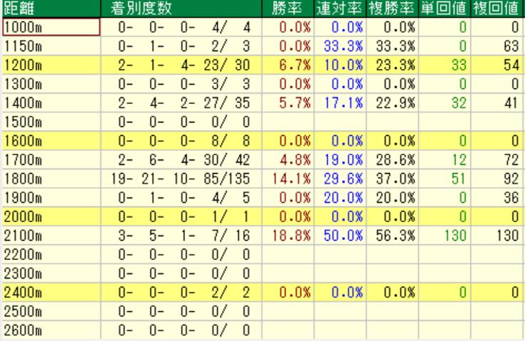 オルフェーヴル産駒の特徴3-1 ダートの距離別成績