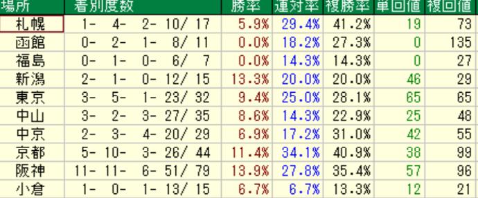 オルフェーヴル産駒の特徴3-2 ダートの競馬場別成績