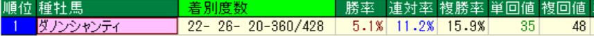 ダノンシャンティ産駒の特徴1-2 ダート成績