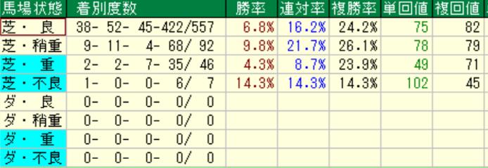 ダノンシャンティ産駒の特徴2-3 芝の馬場状態別成績