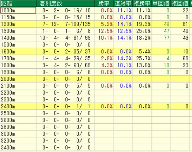 ダノンシャンティ産駒の特徴3-1 ダートの距離別成績