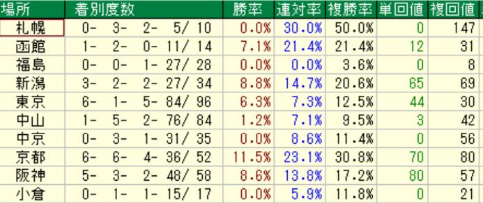 ダノンシャンティ産駒の特徴3-2 ダートの競馬場別成績