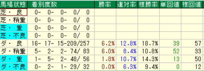 ダノンシャンティ産駒の特徴3-3 ダートの馬場状態別成績