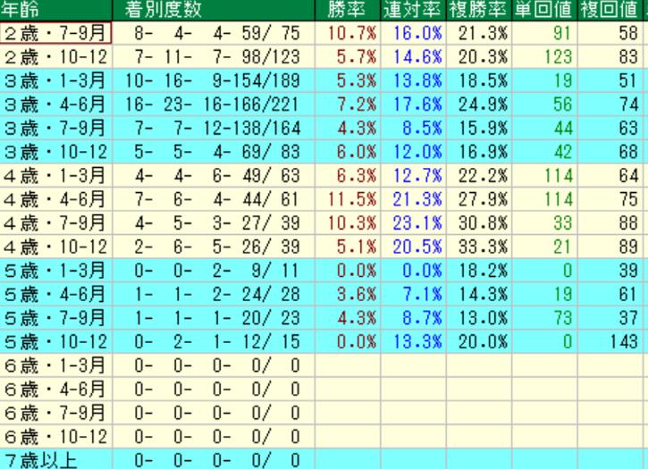 ダノンシャンティ産駒の特徴5 年齢別成績