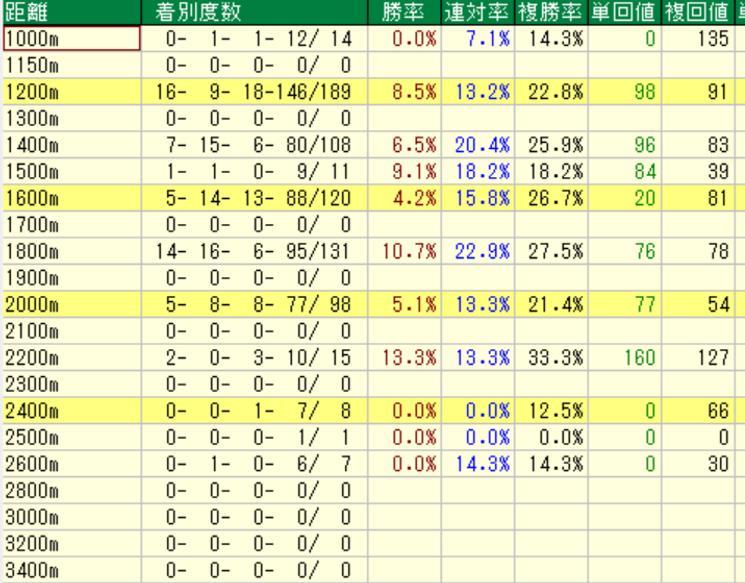 ダノンシャンテ産駒の特徴2-1 芝の距離別成績