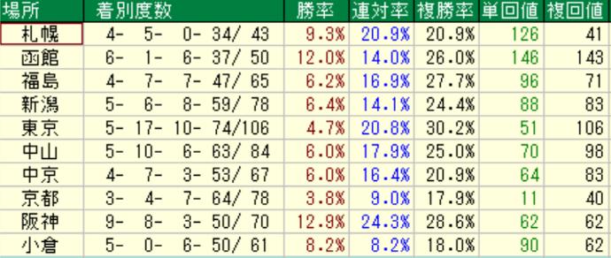 ダノンシャンテ産駒の特徴2-2 芝の競馬場別成績