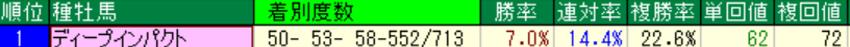 ディープインパクト産駒の特徴1-2 ダート成績