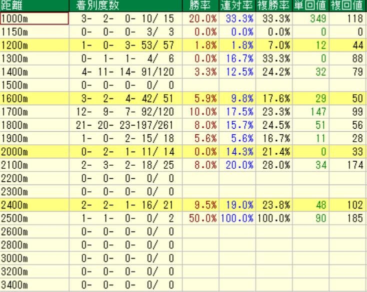 ディープインパクト産駒の特徴3-1 ダートの距離別成績