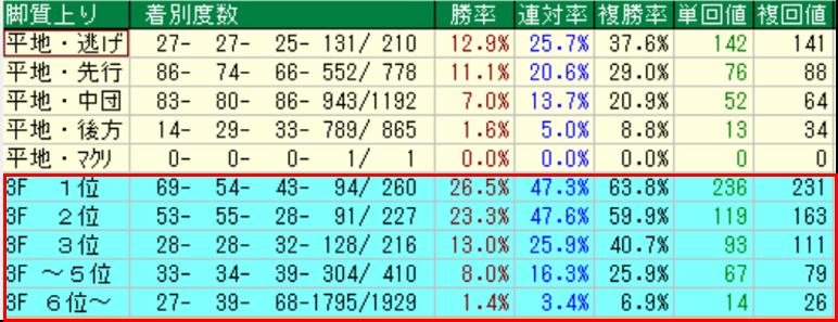 データ傾向①|東京芝1600m 上り別成績