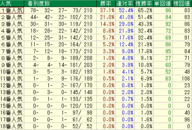 データ傾向②|東京芝1600m 人気別成績