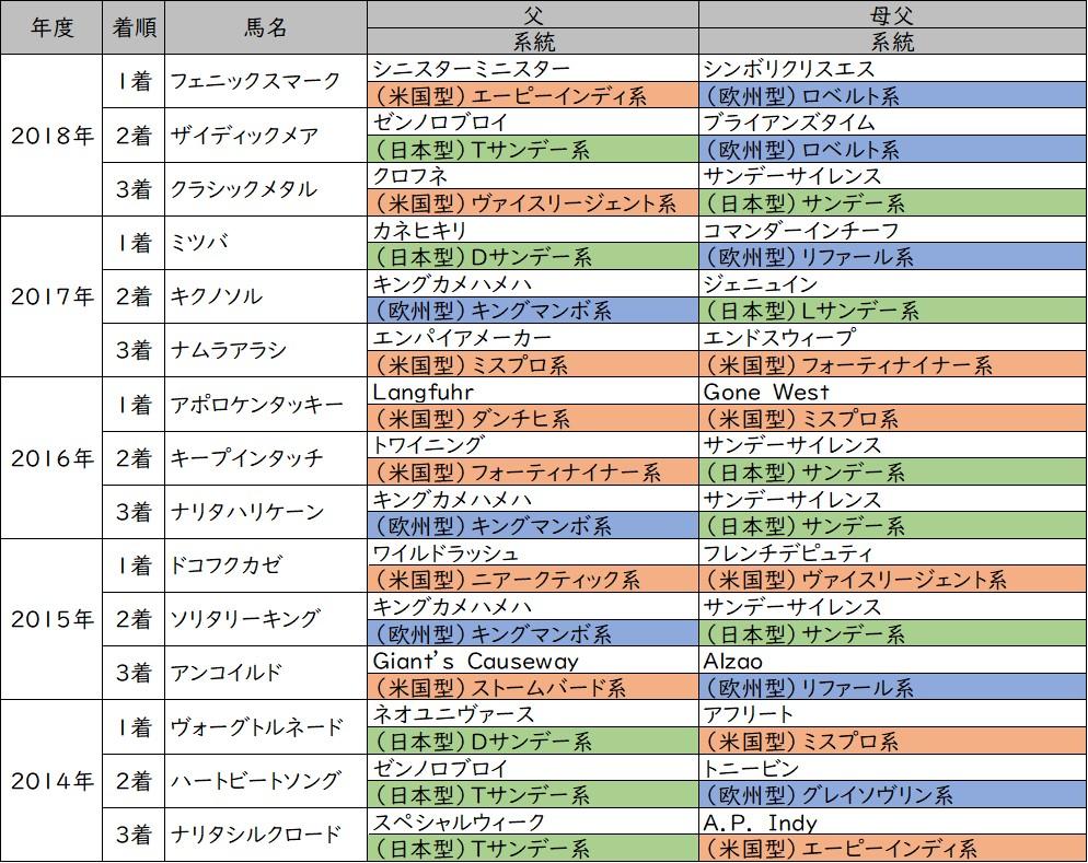 ブリリアントステークス 3着内馬血統分類(過去5年)
