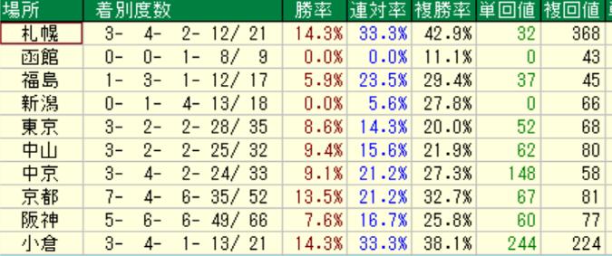 ロードカナロア産駒の特徴3-2 ダートの競馬場別成績