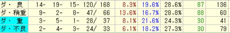 ロードカナロア産駒の特徴3-3 ダートの馬場状態別成績