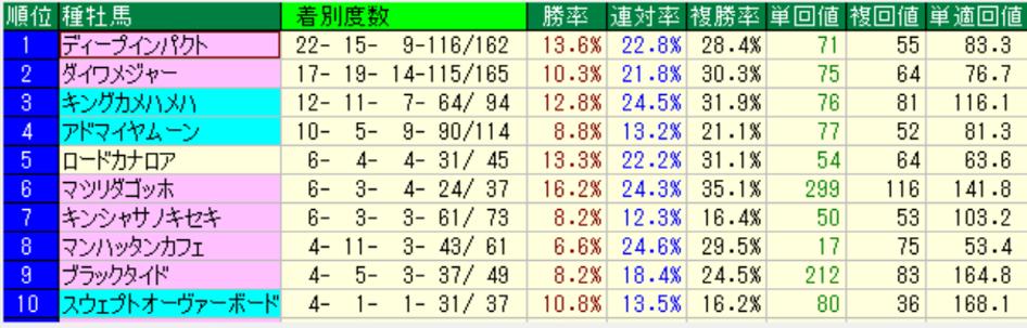 京都芝1400m 種牡馬成績(過去5年)