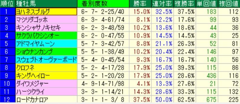 新潟芝1000m 種牡馬別成績(過去5年)