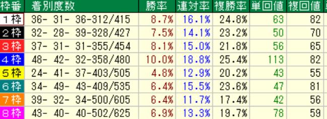 東京芝芝1800m 枠順別成績(過去5年)