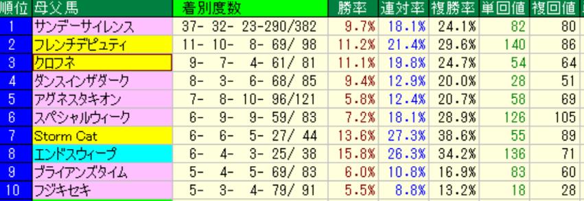 東京芝1800m 母父種牡馬別成績(過去5年)