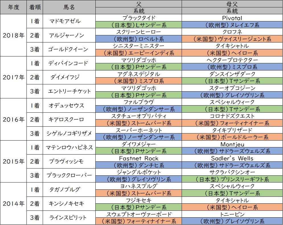橘ステークス 3着内馬 血統分類(過去5年)