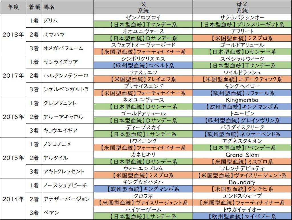 青竜ステークス 3着内馬血統傾向【過去5年】