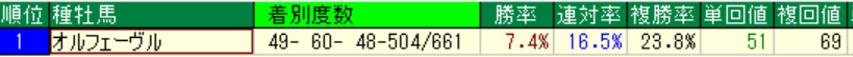 オルフェーヴル産駒の特徴1-1 芝成績