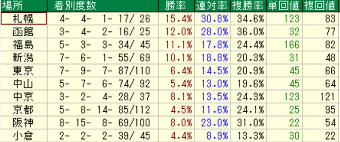 オルフェーヴル産駒の特徴2-2 芝の競馬場別成績