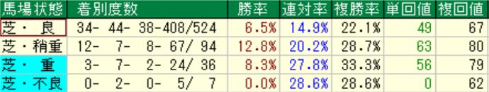 オルフェーヴル産駒の特徴2-3 芝の馬場状態別成績