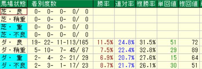 オルフェーヴル産駒の特徴3-3 ダートの馬場状態別成績
