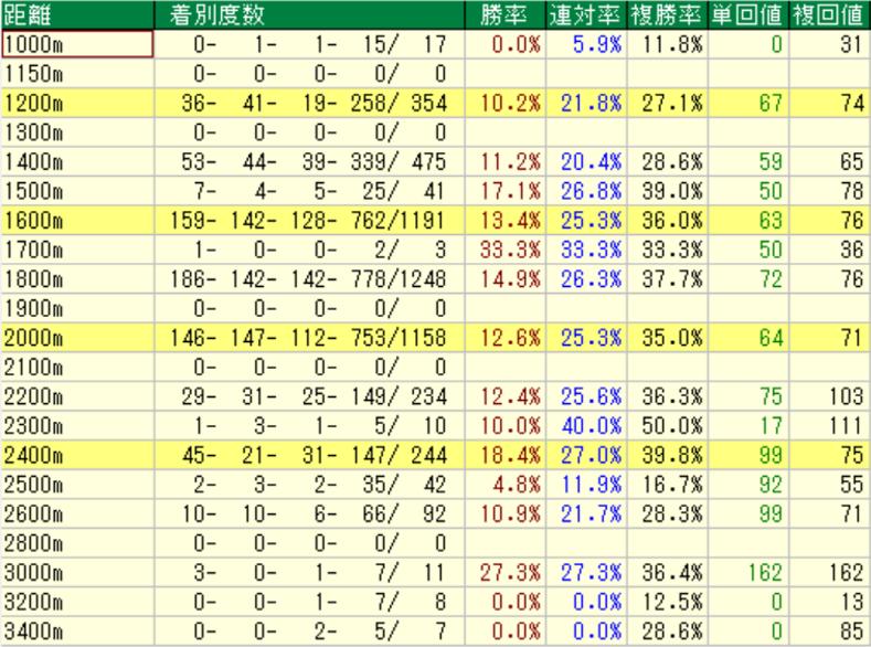 ディープインパクト産駒の特徴2-1 芝の距離別成績