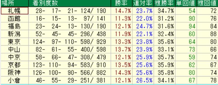 ディープインパクト産駒の特徴2-2 芝の競馬場別成績