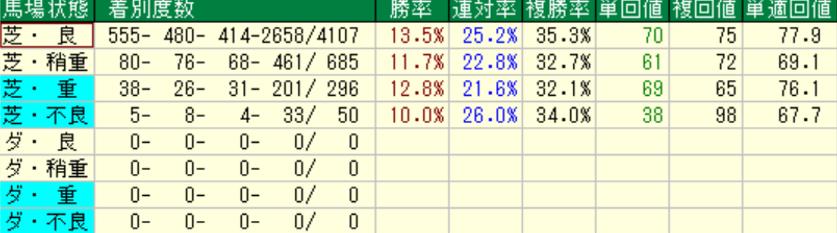 ディープインパクト産駒の特徴2-3 芝の馬場状態別成績