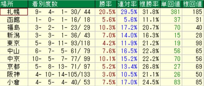 ディープインパクト産駒の特徴3-2 ダートの競馬場別成績
