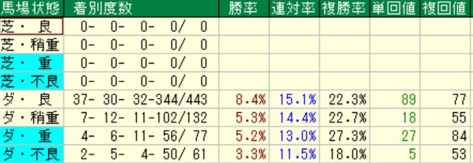 ディープインパクト産駒の特徴3-3 ダートの馬場状態別成績