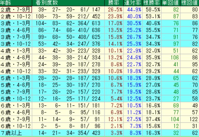 ディープインパクト産駒の特徴5 年齢別成績