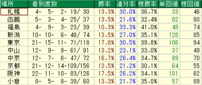 ロードカナロア産駒の特徴2-2 芝での競馬場別成績