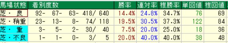 ロードカナロア産駒の特徴2-3 芝での馬場状態別成績