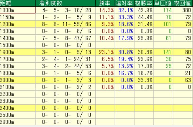 ロードカナロア産駒の特徴3-1 ダートの距離別成績