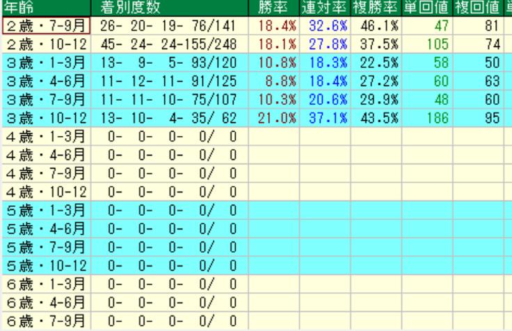 ロードカナロア産駒の特徴5 年齢別成績