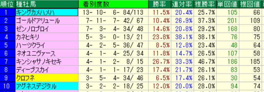 京都ダート1900m 種牡馬別成績(過去5年)