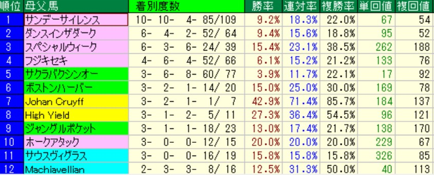 新潟芝1000m 母父別成績(過去5年)