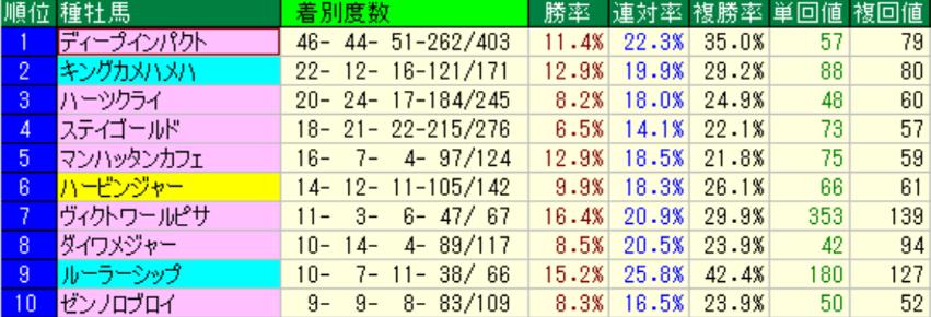 東京芝芝1800m 種牡馬別成績(過去5年)